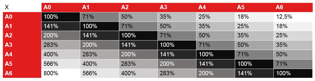 Tableau récapitulatif des différents formats d'impression  de A0 à A6